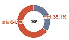 男性35%に対して女性65%